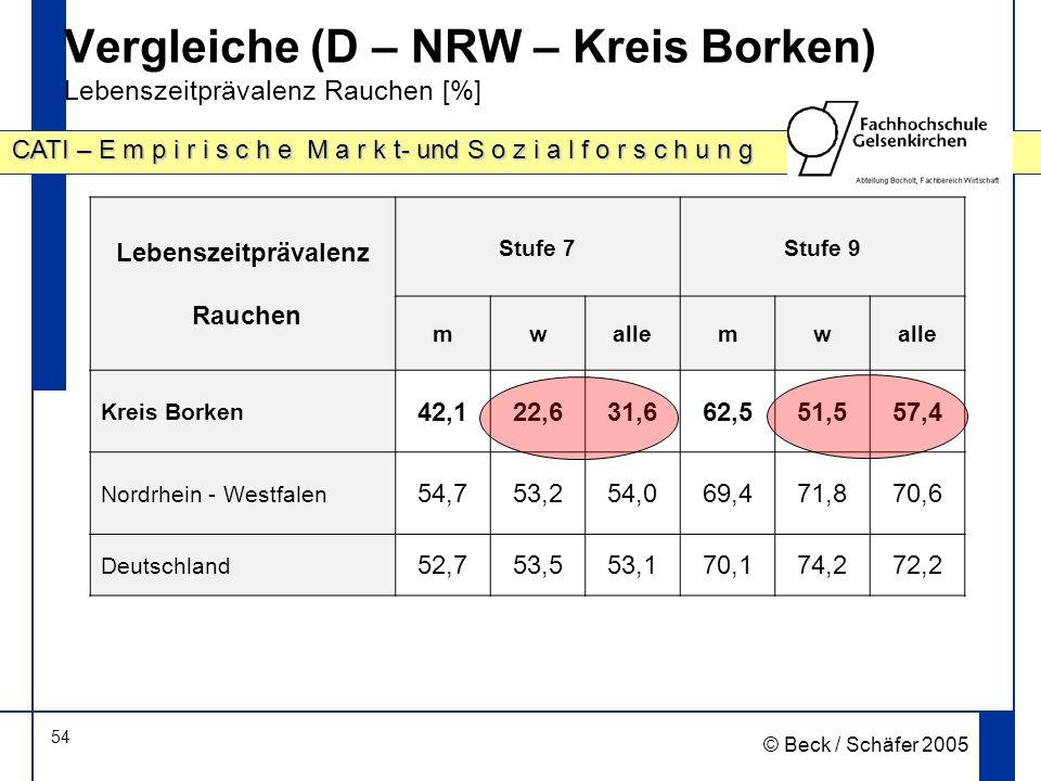 Vergleiche (D – NRW – Kreis Borken) Lebenszeitprävalenz Rauchen [%]